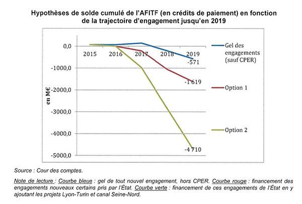 Agence de financement des infrastructures de transport de France (AFITF)